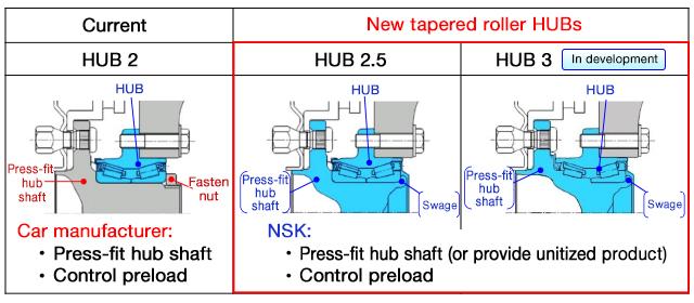 Improved operational reliability by unitizing