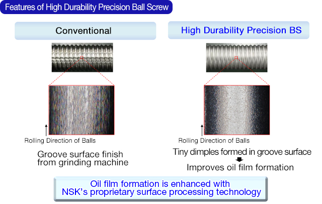 Features of High Durability Precision Ball Screw