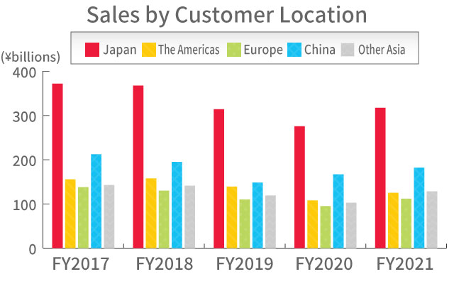 Sales by Customer Location