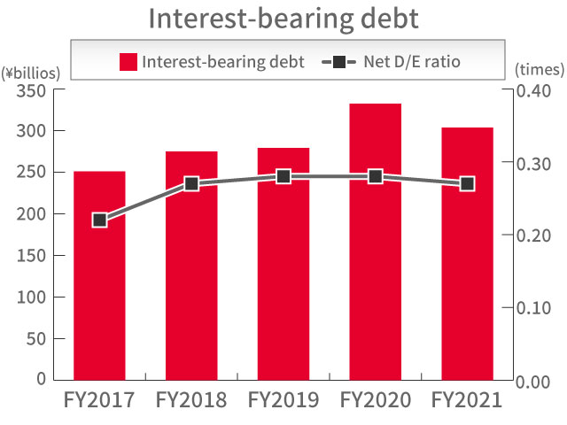 Interest-bearing debt