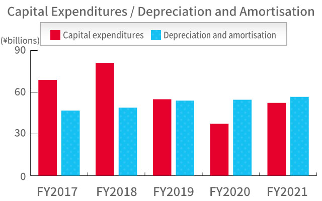Capital Expenditures / Depreciation and amortisation